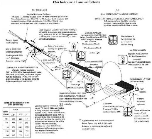Illustration showing schematic overview of a standard FAA ILS approach system (click for larger image)