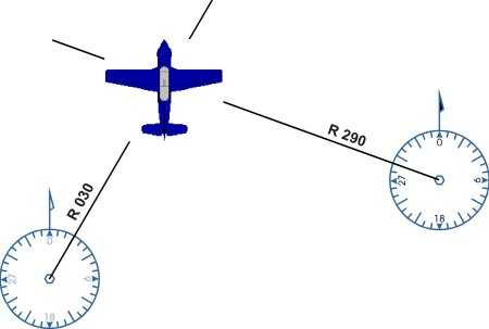 Illustration showing a position fix of an aircraft between two VOR beacons