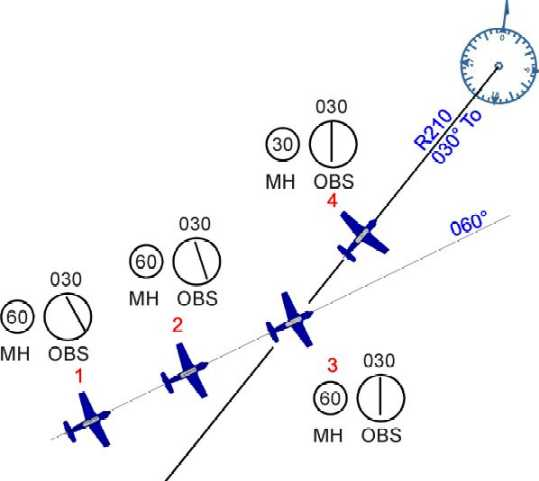 Illustration showing an aircraft intercepting a VOR radial